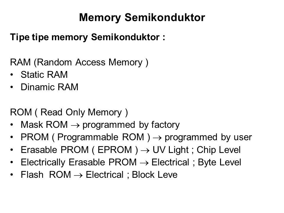 Memory Semikonduktor Tipe tipe memory Semikonduktor : RAM (Random Access Memory ) Static RAM Dinamic RAM ROM ( Read Only Memory ) Mask ROM programmed