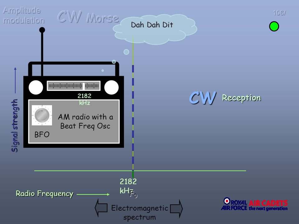 Radio Frequency 2182 kHz F0F0F0F0 Signal strength CW Electromagnetic spectrum Reception 2182 kHz Dah Dah Dit AM radio with a Beat Freq Osc BFO