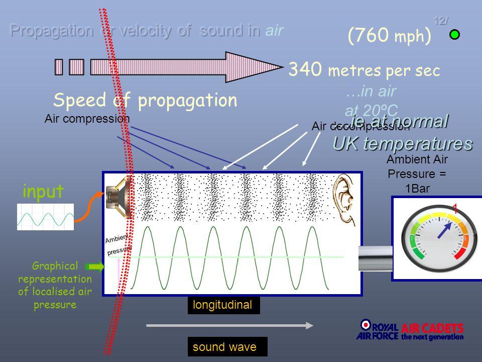 12/ sound wave longitudinal Air compression Air decompression Ambient Air Pressure = 1Bar 1 Graphical representation of localised air pressure (760 mp