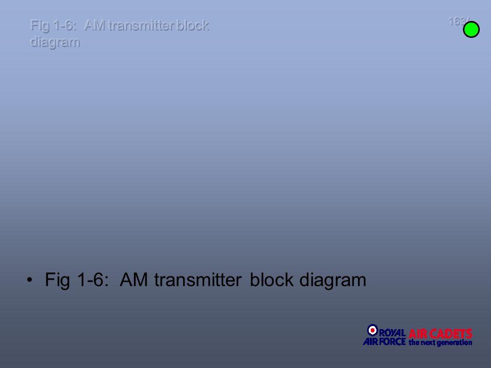 163/ Fig 1-6: AM transmitter block diagram