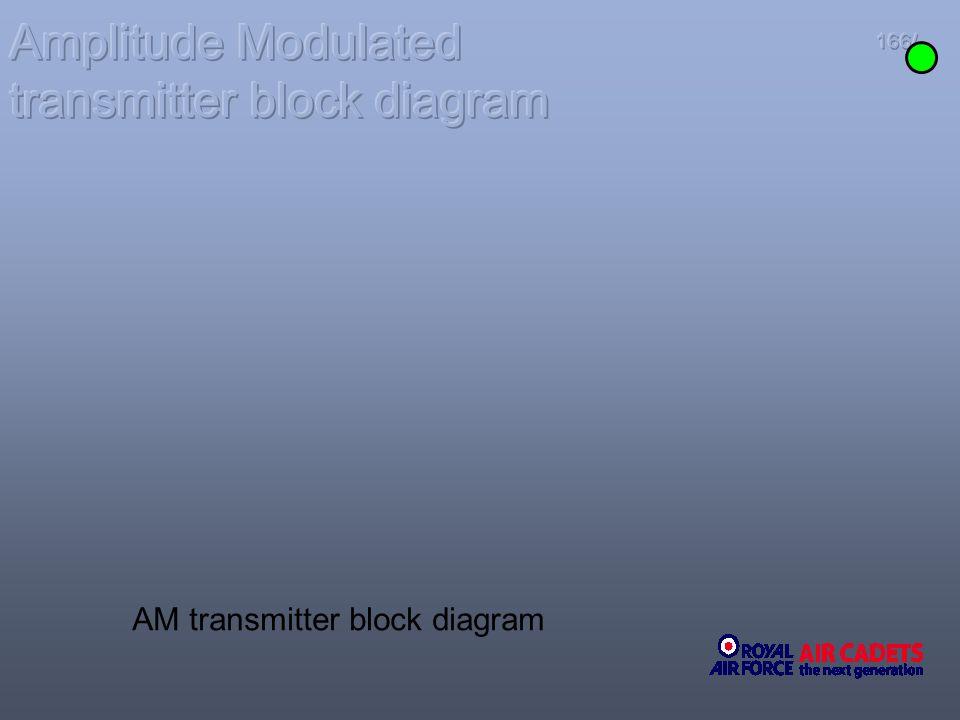 166/ AM transmitter block diagram