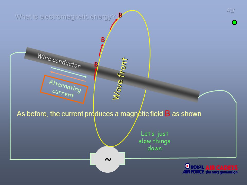 As before, the current produces a magnetic field B as shown Wire conductor ~ Alternating current Lets just slow things down B B B Wave front