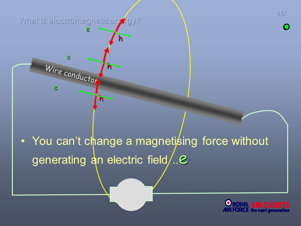 eYou cant change a magnetising force without generating an electric field.. e Wire conductor ~ e h e e h h