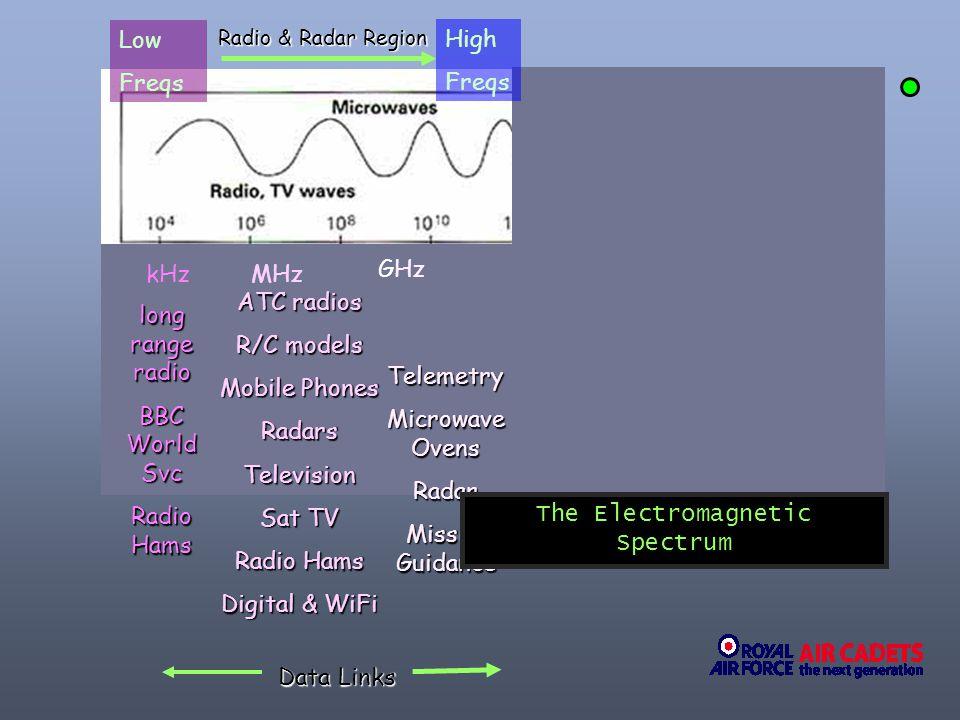 Low Freqs kHz MHz GHz long range radio BBC World Svc Radio Hams ATC radios R/C models Mobile Phones RadarsTelevision Sat TV Radio Hams Digital & WiFi