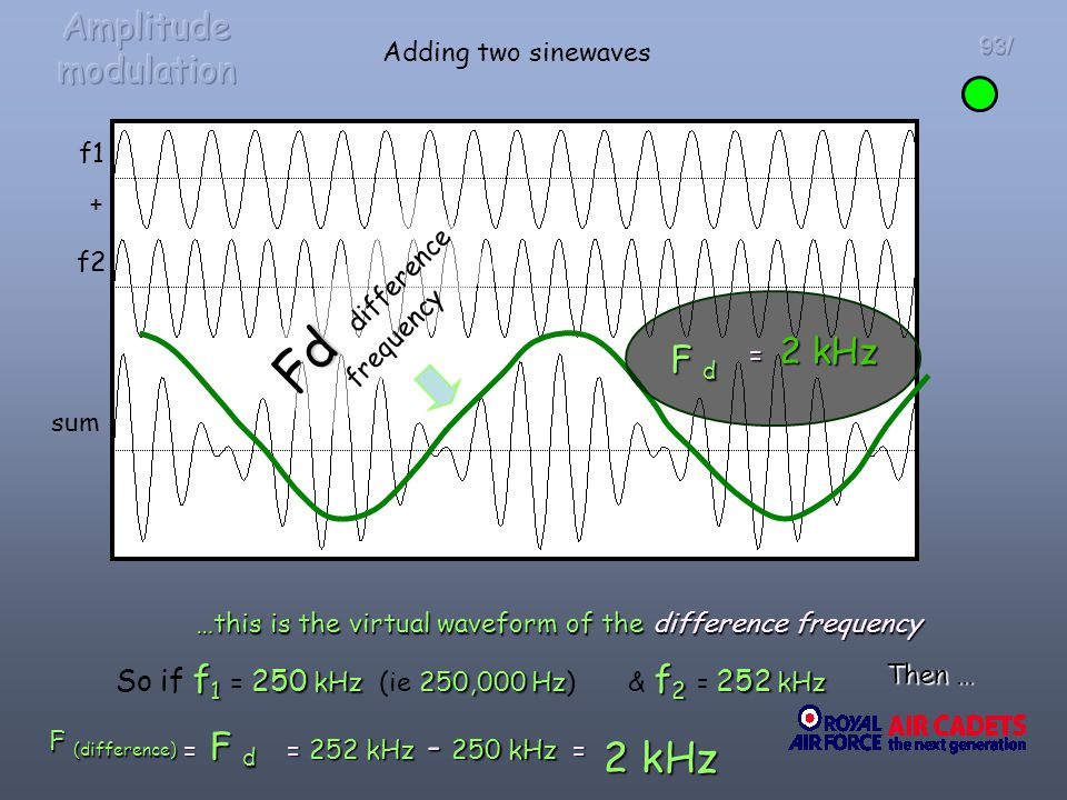 93/ f1 f2 + Adding two sinewaves sum …this is the virtual waveform of the difference frequency f 1 250 kHz250,000 Hz So if f 1 = 250 kHz (ie 250,000 H