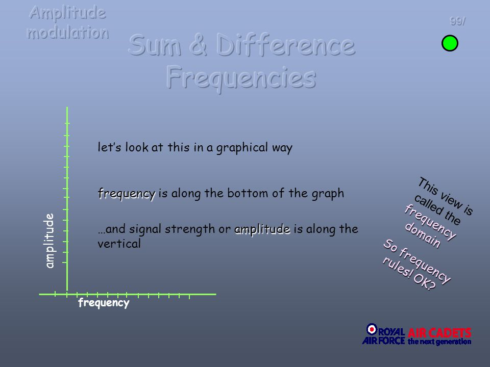 99/ lets look at this in a graphical way frequency frequency is along the bottom of the graph amplitude …and signal strength or amplitude is along the