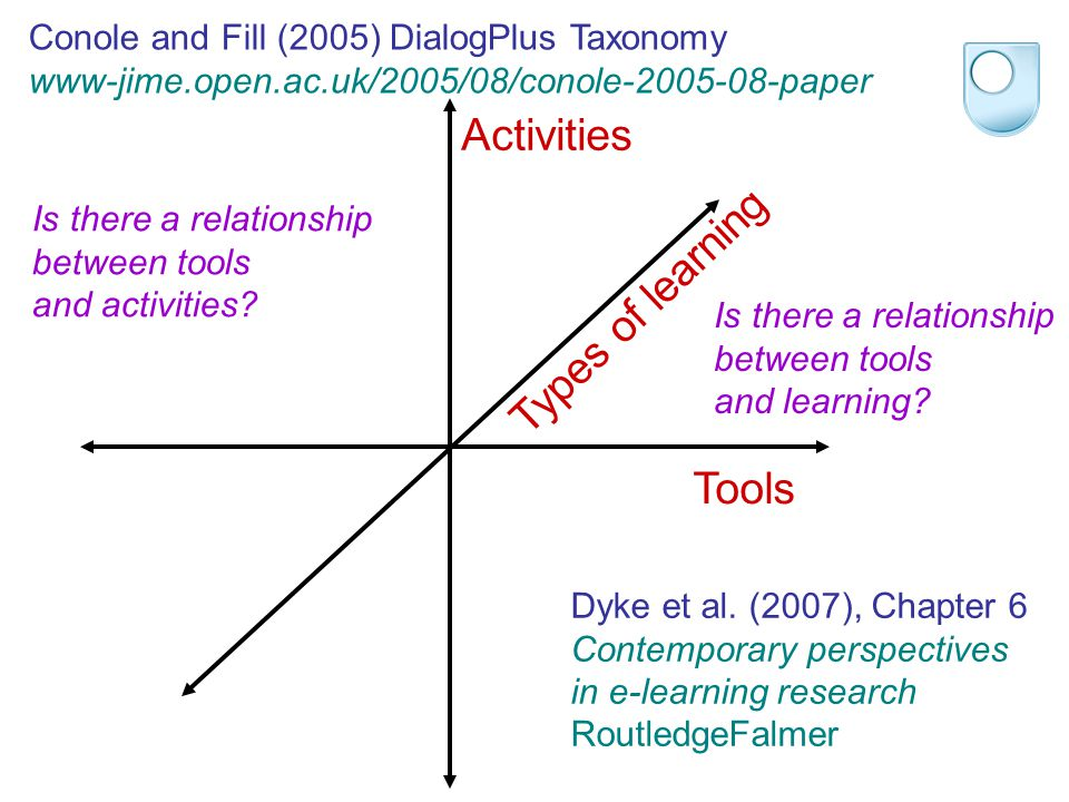 Tools Activities Types of learning Conole and Fill (2005) DialogPlus Taxonomy www-jime.open.ac.uk/2005/08/conole-2005-08-paper Dyke et al. (2007), Cha