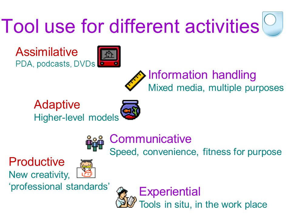 Tool use for different activities Assimilative PDA, podcasts, DVDs Information handling Mixed media, multiple purposes Adaptive Higher-level models Co