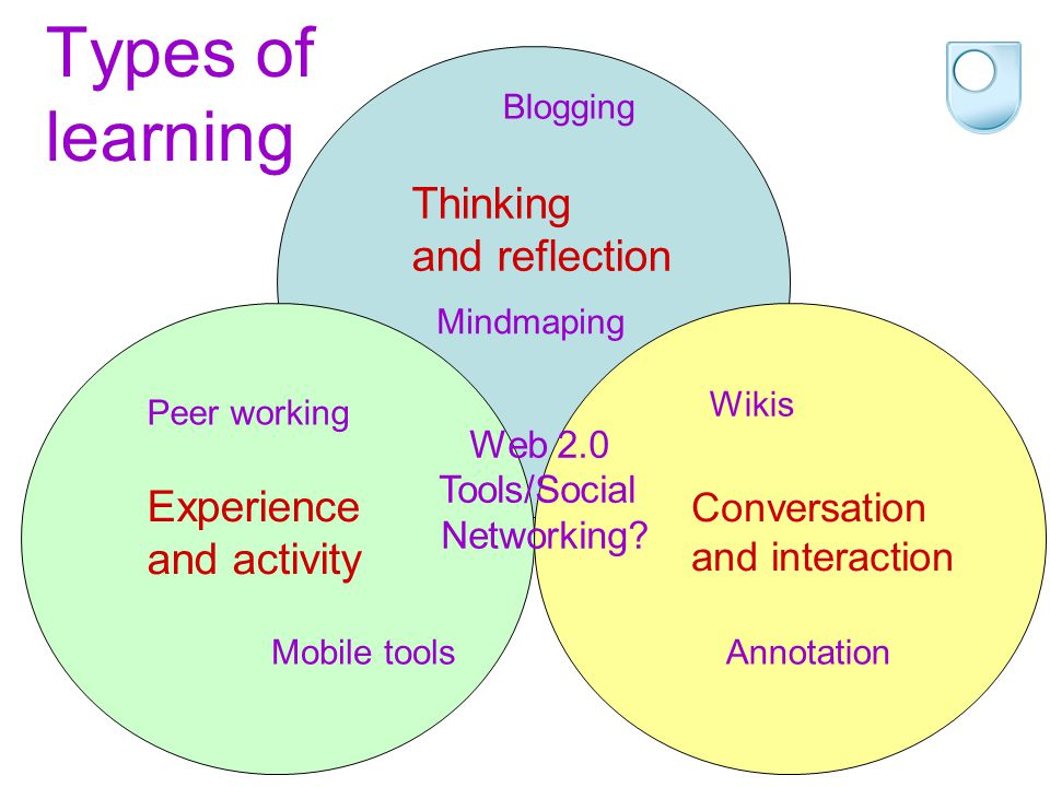 Thinking and reflection Types of learning Experience and activity Conversation and interaction Web 2.0 Tools/Social Networking? Mindmaping Blogging Pe