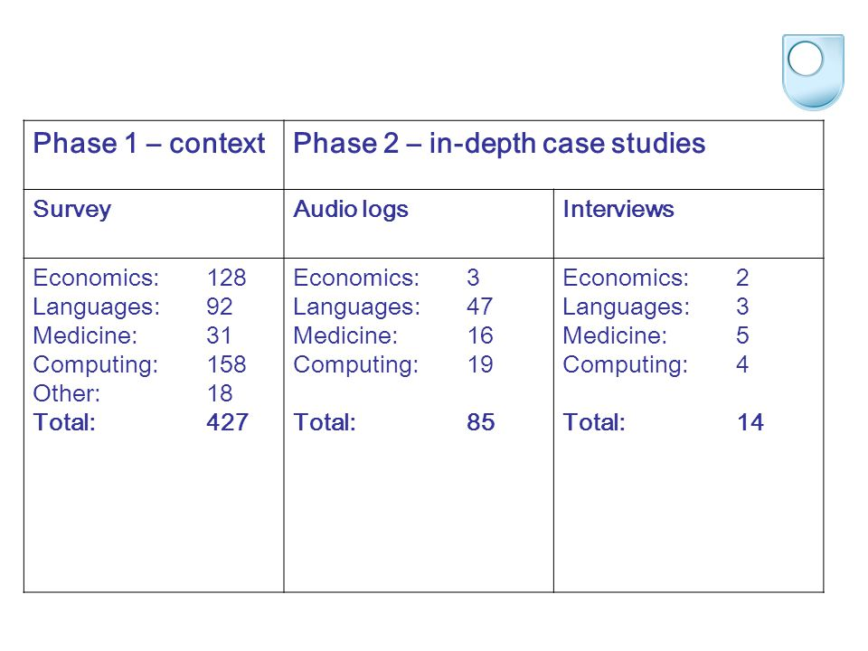 Phase 1 – contextPhase 2 – in-depth case studies SurveyAudio logsInterviews Economics:128 Languages:92 Medicine:31 Computing:158 Other:18 Total:427 Ec