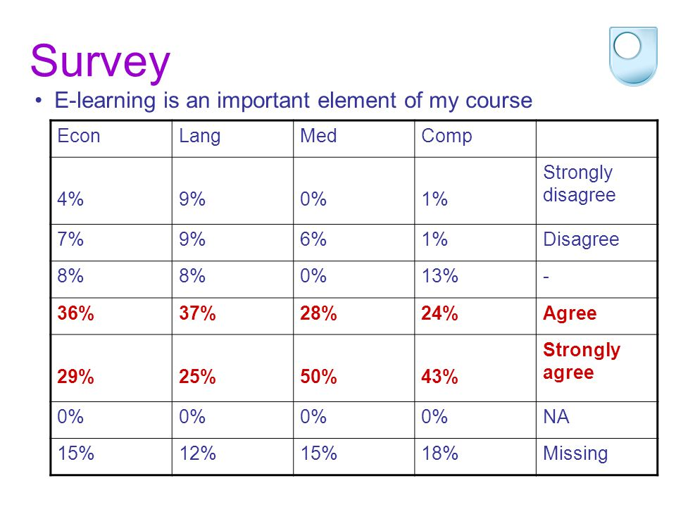 Survey E-learning is an important element of my course EconLangMedComp 4%9%0%1% Strongly disagree 7%9%6%1%Disagree 8% 0%13%- 36%37%28%24%Agree 29%25%50%43% Strongly agree 0% NA 15%12%15%18%Missing