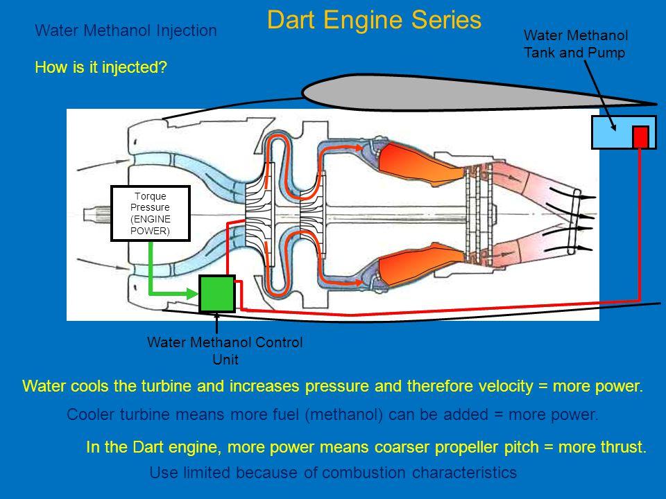 Dart Engine Series Water Methanol Injection How is it injected? Water Methanol Tank and Pump Water Methanol Control Unit Torque Pressure (ENGINE POWER