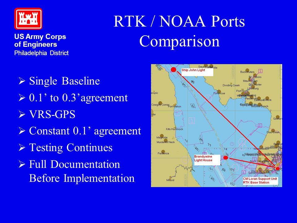 US Army Corps of Engineers Philadelphia District RTK / NOAA Ports Comparison Single Baseline 0.1 to 0.3agreement VRS-GPS Constant 0.1 agreement Testin