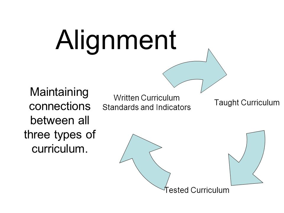 Alignment Maintaining connections between all three types of curriculum.
