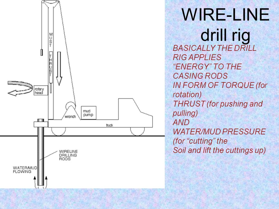 WIRE-LINE details Casing = drill rods Internal core-barrel OR no-coring assemply OR Sampler OR special tool (medusa, CPT, etc) The INTERNAL CORE-BARRE