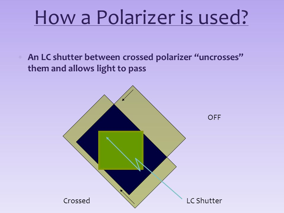 How a Polarizer is used? An LC shutter between crossed polarizer uncrosses them and allows light to pass LC Shutter OFF Crossed