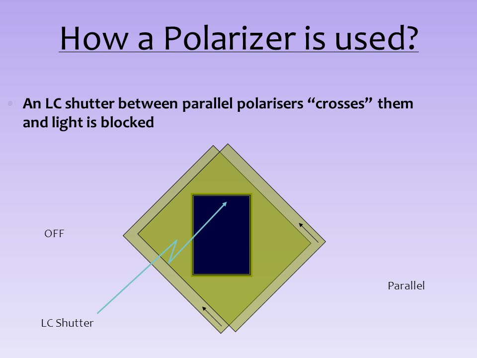 How a Polarizer is used? An LC shutter between parallel polarisers crosses them and light is blocked LC Shutter OFF Parallel