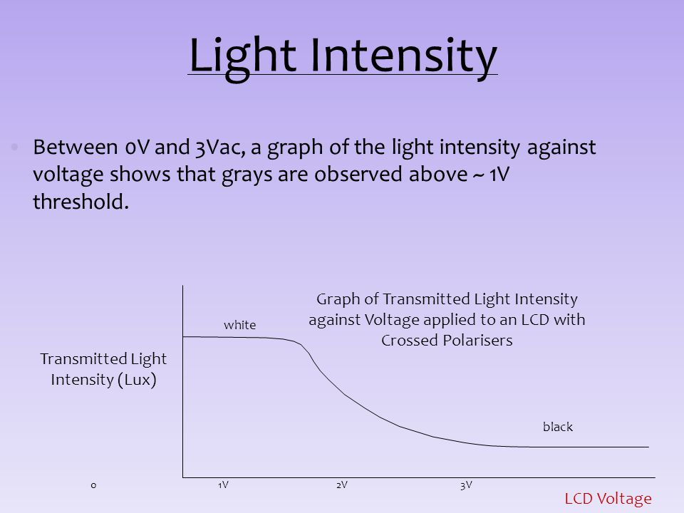 Light Intensity Between 0V and 3Vac, a graph of the light intensity against voltage shows that grays are observed above ~ 1V threshold. LCD Voltage 03