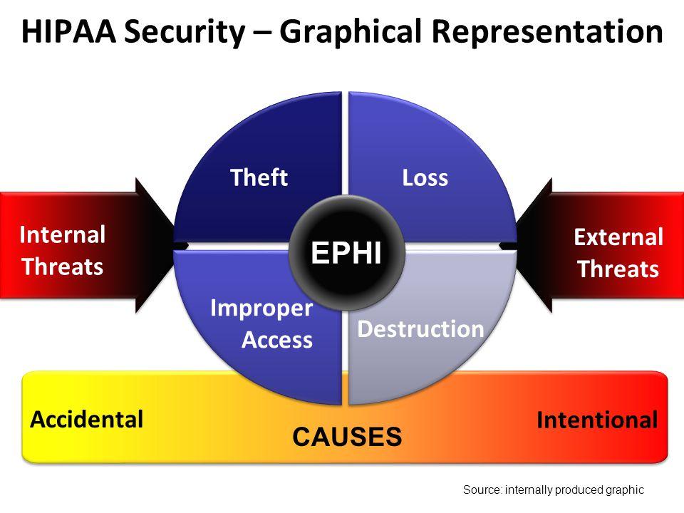 Accidental Intentional CAUSES Internal Threats External Threats HIPAA Security – Graphical Representation Destruction LossTheft Improper Access EPHI S
