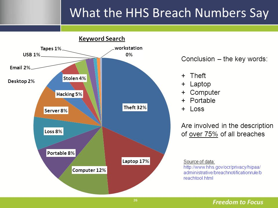 26 What the HHS Breach Numbers Say Conclusion – the key words: +Theft +Laptop +Computer +Portable +Loss Are involved in the description of over 75% of