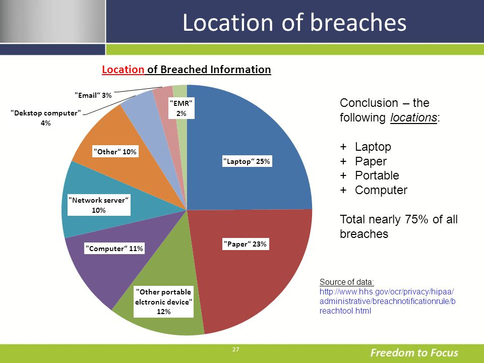27 Location of breaches Conclusion – the following locations: +Laptop +Paper +Portable +Computer Total nearly 75% of all breaches Source of data: http