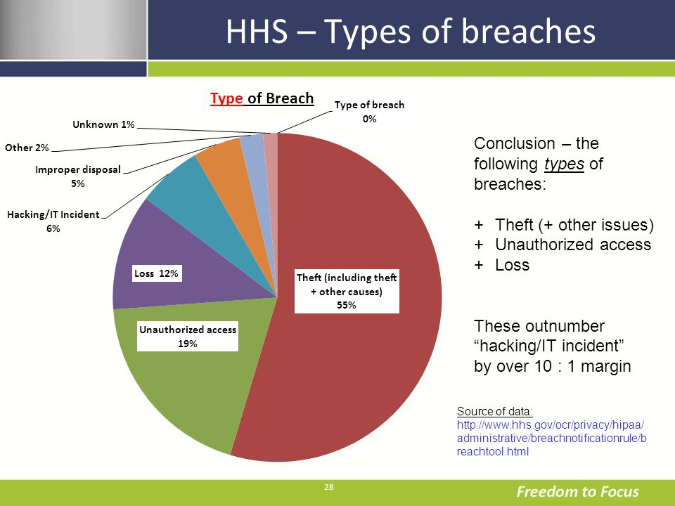 28 HHS – Types of breaches Conclusion – the following types of breaches: +Theft (+ other issues) +Unauthorized access +Loss These outnumber hacking/IT