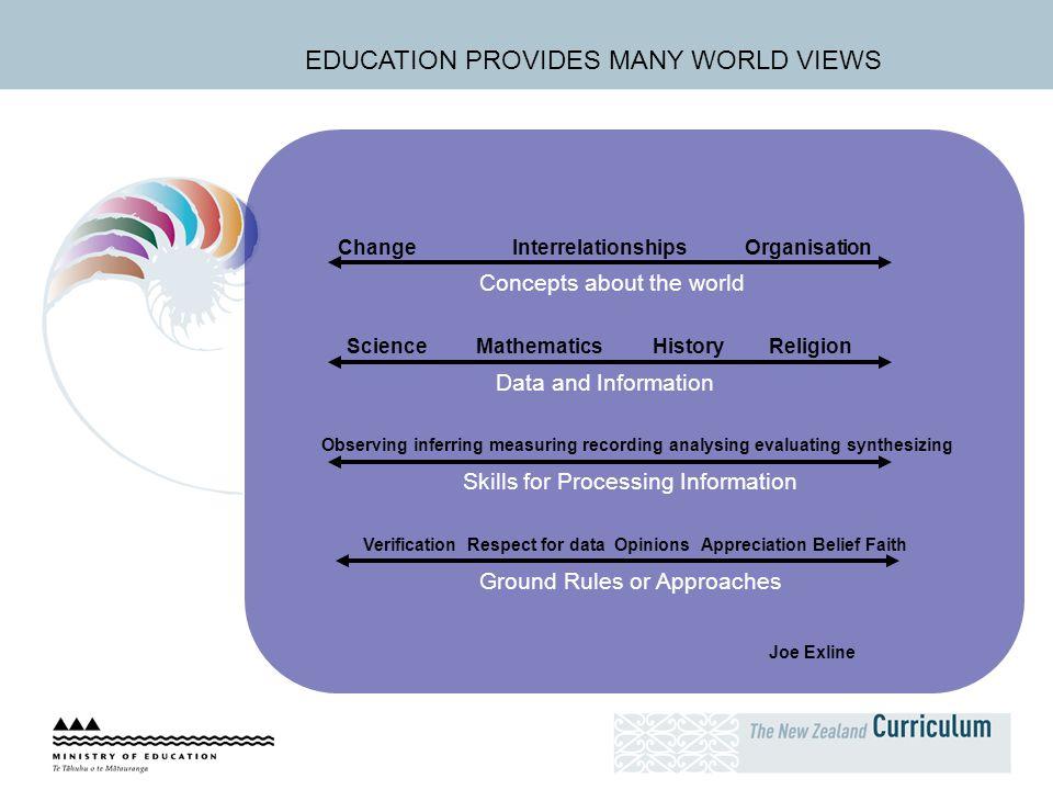 EDUCATION PROVIDES MANY WORLD VIEWS ChangeInterrelationshipsOrganisation Concepts about the world Science MathematicsHistoryReligion Data and Informat
