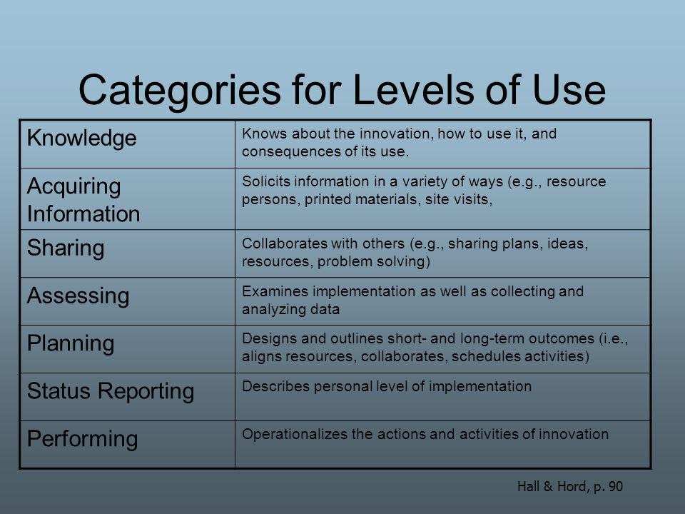 Categories for Levels of Use Knowledge Knows about the innovation, how to use it, and consequences of its use. Acquiring Information Solicits informat