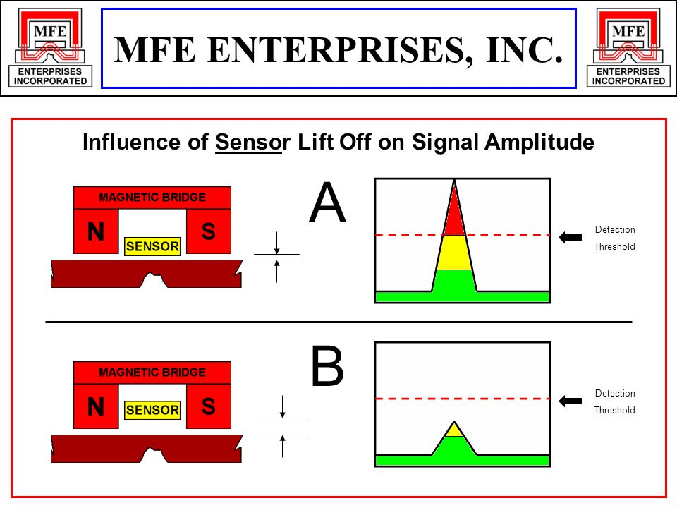 Influence of Sensor Lift Off on Signal Amplitude Detection Threshold Detection Threshold A B MFE ENTERPRISES, INC.