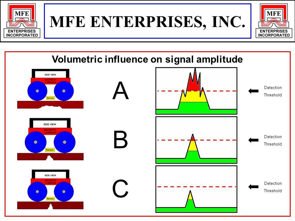 Volumetric influence on signal amplitude A B Detection Threshold Detection Threshold C Detection Threshold MFE ENTERPRISES, INC.