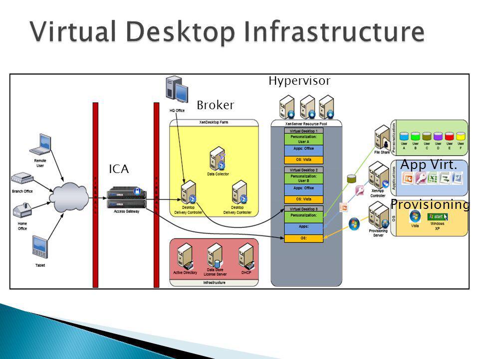 Broker Hypervisor Provisioning App Virt. ICA