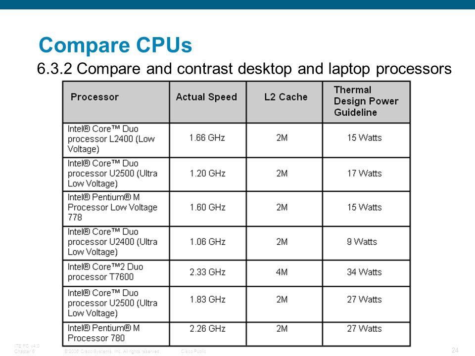 © 2006 Cisco Systems, Inc. All rights reserved.Cisco Public ITE PC v4.0 Chapter 6 24 Compare CPUs 6.3.2 Compare and contrast desktop and laptop proces