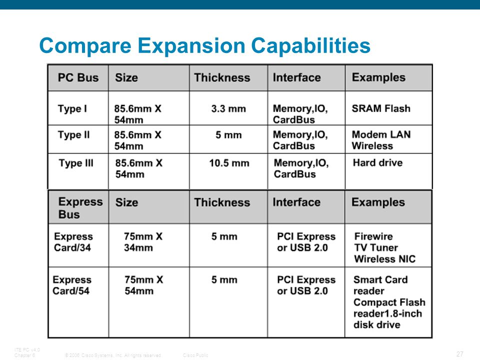 © 2006 Cisco Systems, Inc. All rights reserved.Cisco Public ITE PC v4.0 Chapter 6 27 Compare Expansion Capabilities