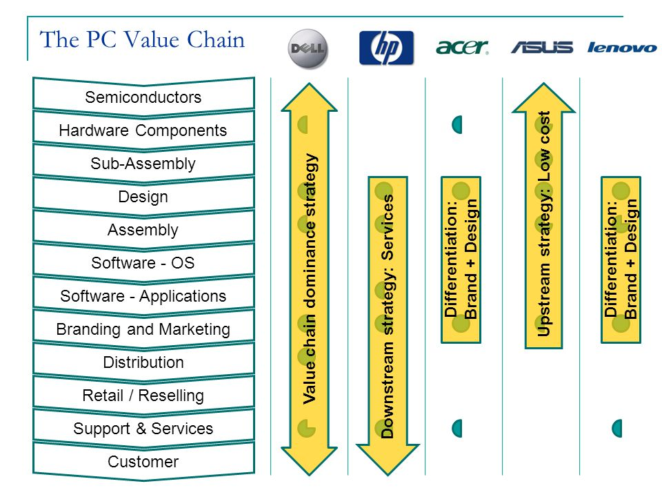 The PC Value Chain Semiconductors Hardware Components Sub-Assembly Design Assembly Software - OS Software - Applications Branding and Marketing Distri