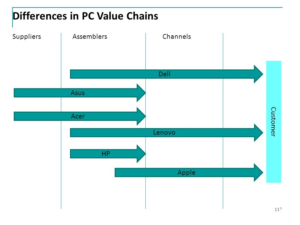 117 Differences in PC Value Chains SuppliersAssemblersChannels Customer Dell Asus Acer Lenovo HP Apple