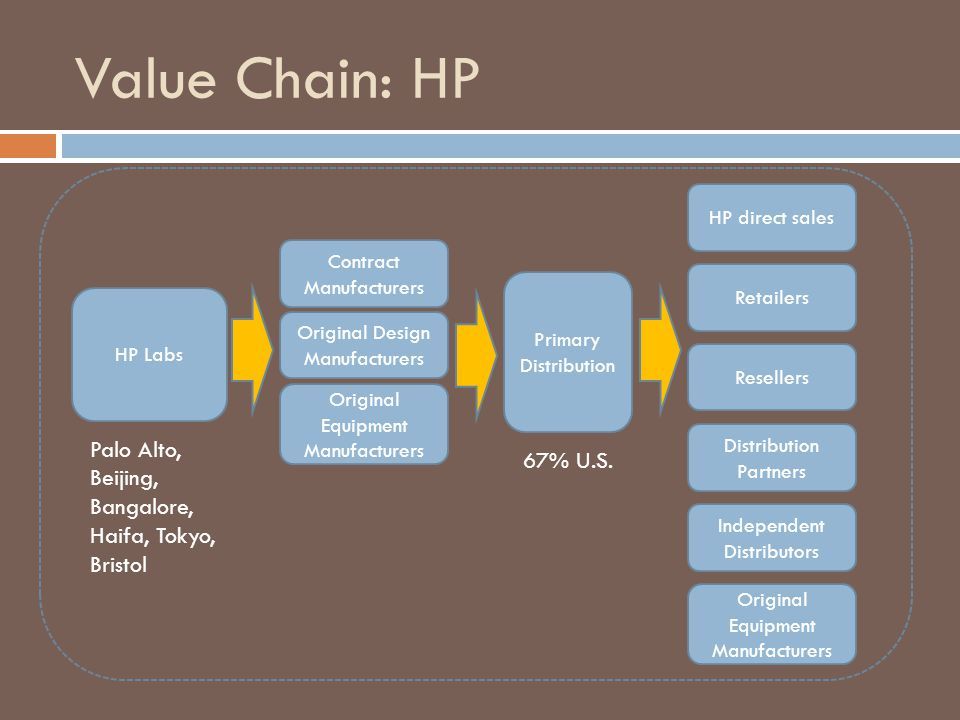 Value Chain: HP Contract Manufacturers HP Labs Original Design Manufacturers Original Equipment Manufacturers Palo Alto, Beijing, Bangalore, Haifa, To