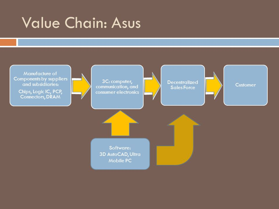 Value Chain: Asus Manufacture of Components by suppliers and subsidiaries: Chips, Logic IC, PCP, Connectors, DRAM 3C: computer, communication, and con