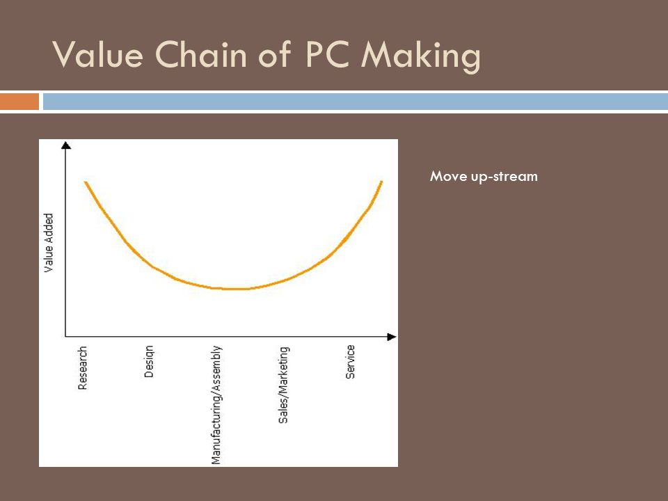 Value Chain of PC Making Move up-stream