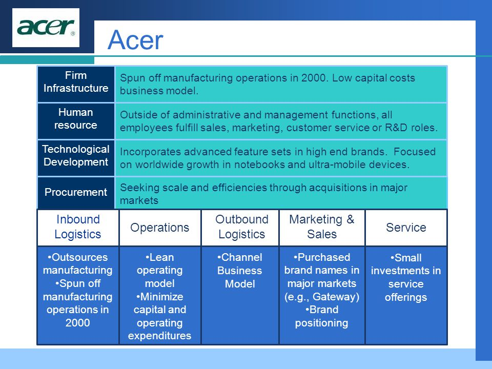 Seeking scale and efficiencies through acquisitions in major markets Procurement Small investments in service offerings Channel Business Model Purchas