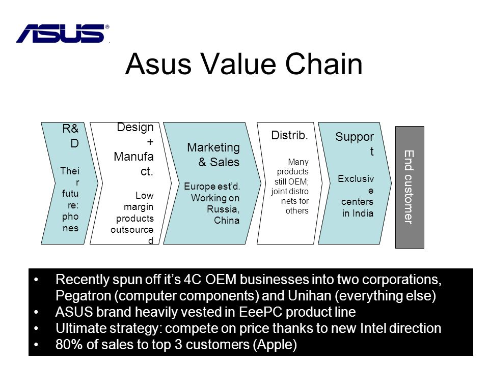 Asus Value Chain Recently spun off its 4C OEM businesses into two corporations, Pegatron (computer components) and Unihan (everything else) ASUS brand