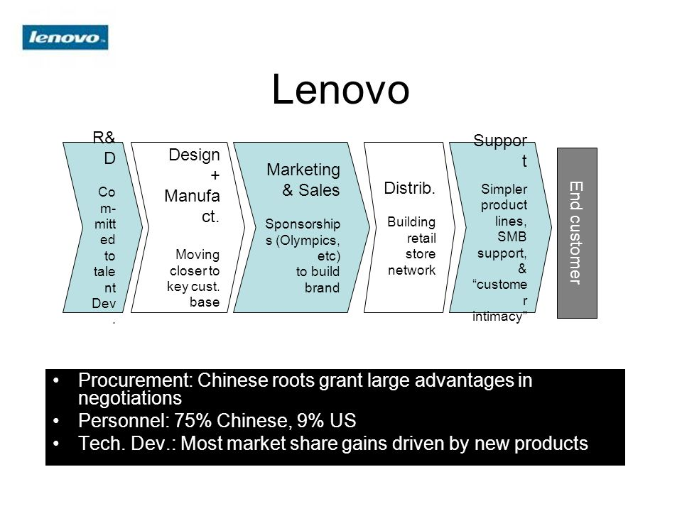 Lenovo Procurement: Chinese roots grant large advantages in negotiations Personnel: 75% Chinese, 9% US Tech. Dev.: Most market share gains driven by n