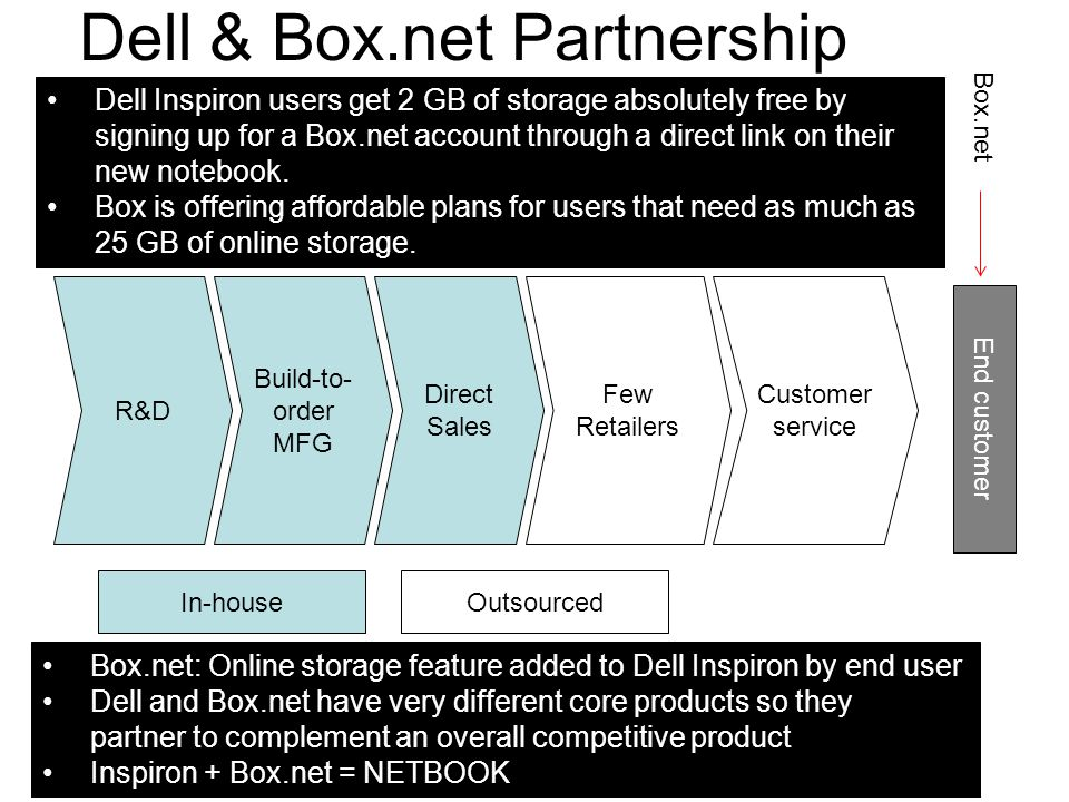 Dell & Box.net Partnership Build-to- order MFG Direct Sales In-houseOutsourced Few Retailers End customer Customer service Box.net: Online storage fea