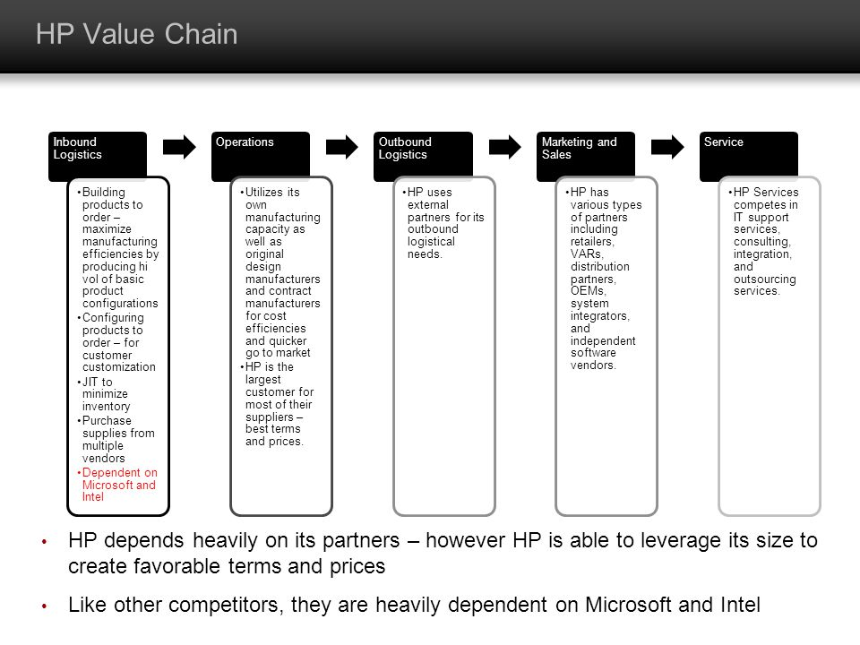 HP Value Chain Inbound Logistics Building products to order – maximize manufacturing efficiencies by producing hi vol of basic product configurations