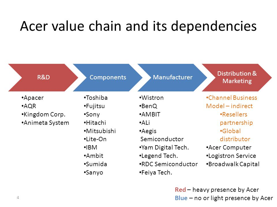 Acer value chain and its dependencies R&DComponentsManufacturer Distribution & Marketing Toshiba Fujitsu Sony Hitachi Mitsubishi Lite-On IBM Ambit Sum