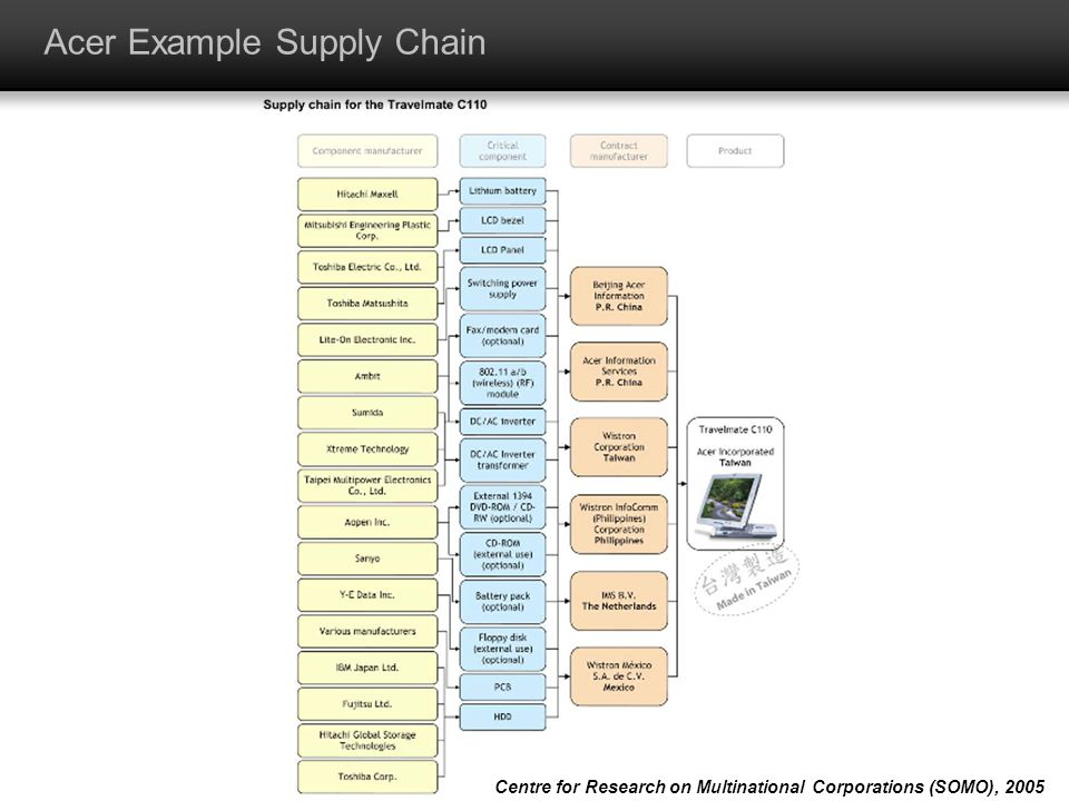 Acer Example Supply Chain Centre for Research on Multinational Corporations (SOMO), 2005