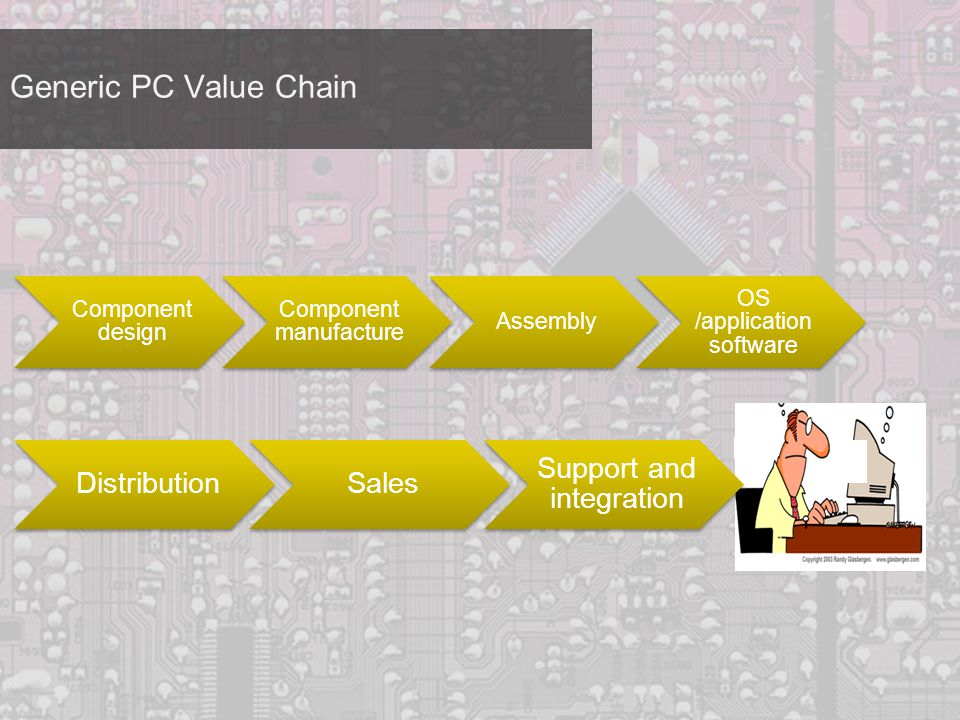 Generic PC Value Chain Component design Component manufacture Assembly OS /application software DistributionSales Support and integration