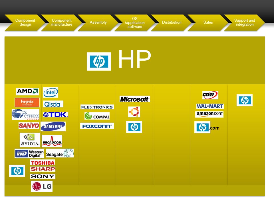 HP Component design Component manufacture Assembly OS /application software DistributionSales Support and integration.com