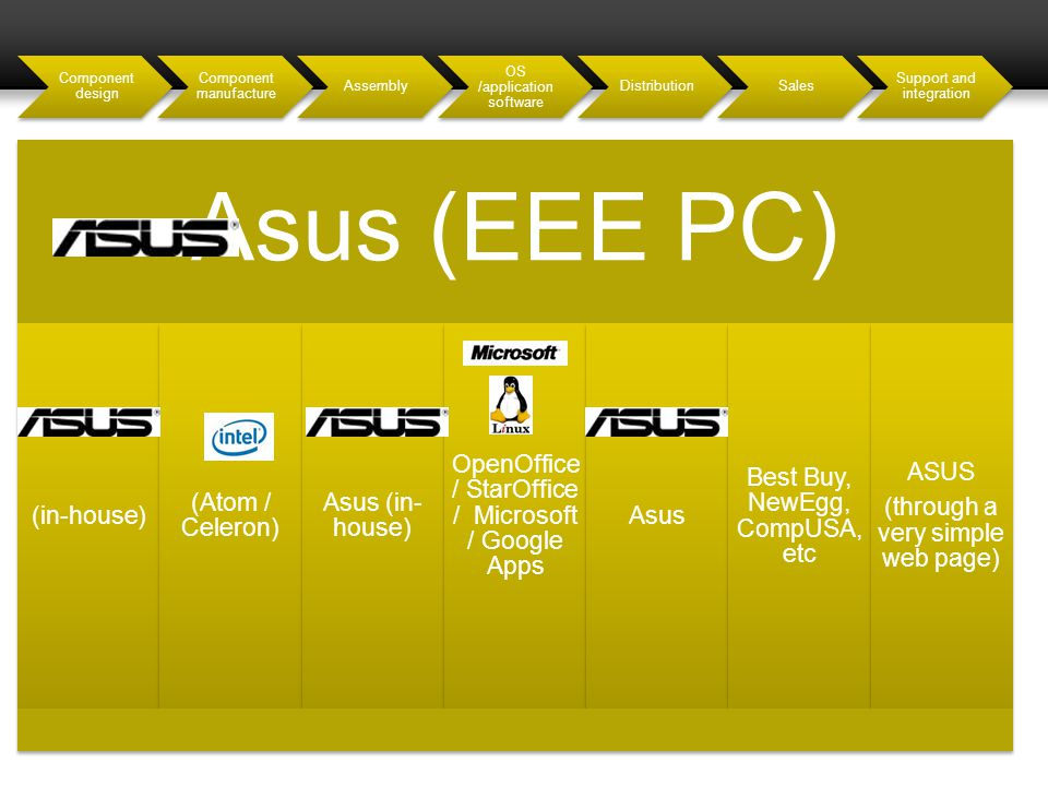 Component design Component manufacture Assembly OS /application software DistributionSales Support and integration Asus (EEE PC) (in-house) (Atom / Ce