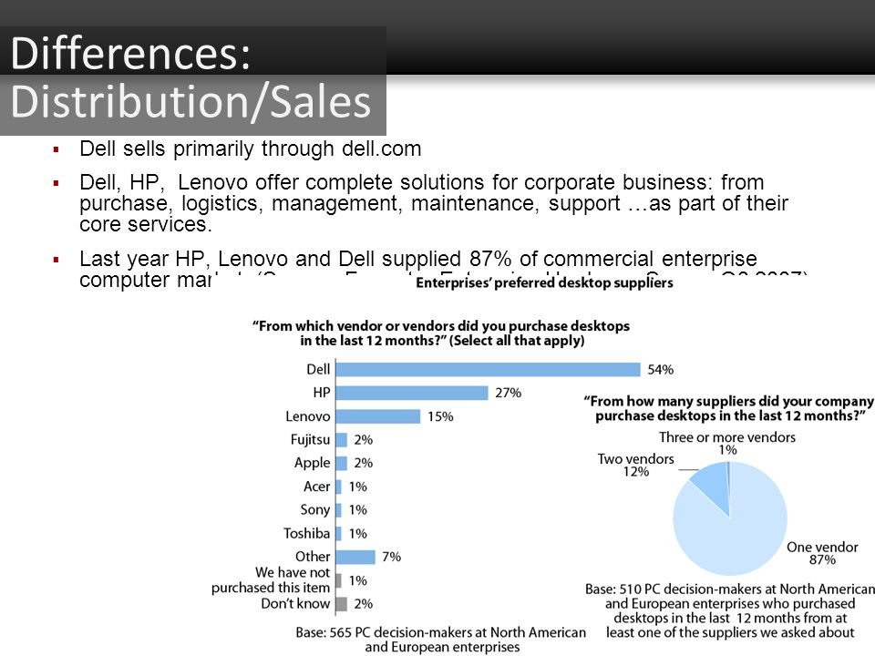 Dell sells primarily through dell.com Dell, HP, Lenovo offer complete solutions for corporate business: from purchase, logistics, management, maintena