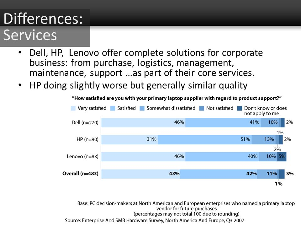 Differences: Services Dell, HP, Lenovo offer complete solutions for corporate business: from purchase, logistics, management, maintenance, support …as